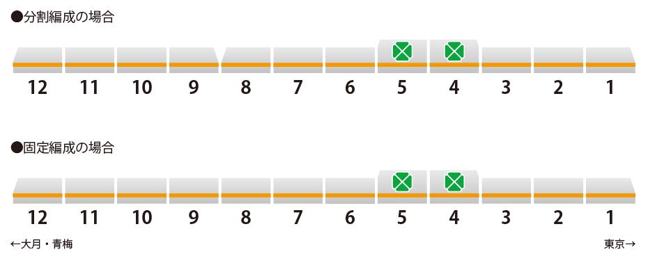中央線12両化の列車編成