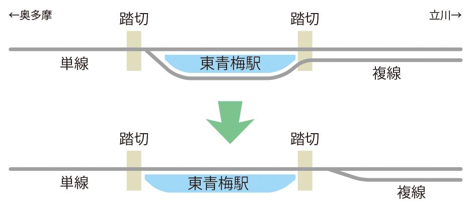 東青梅駅・単線化(棒線化)イメージイラスト