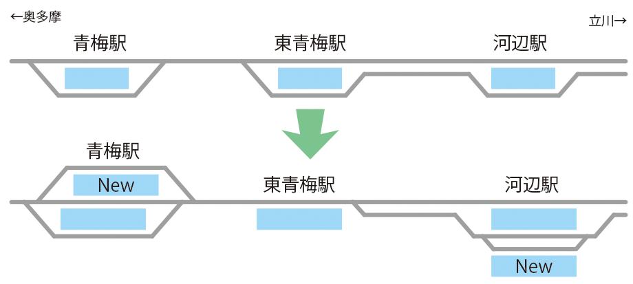青梅線12両化、青梅駅・東青梅駅・河辺駅の線路配置イメージ
